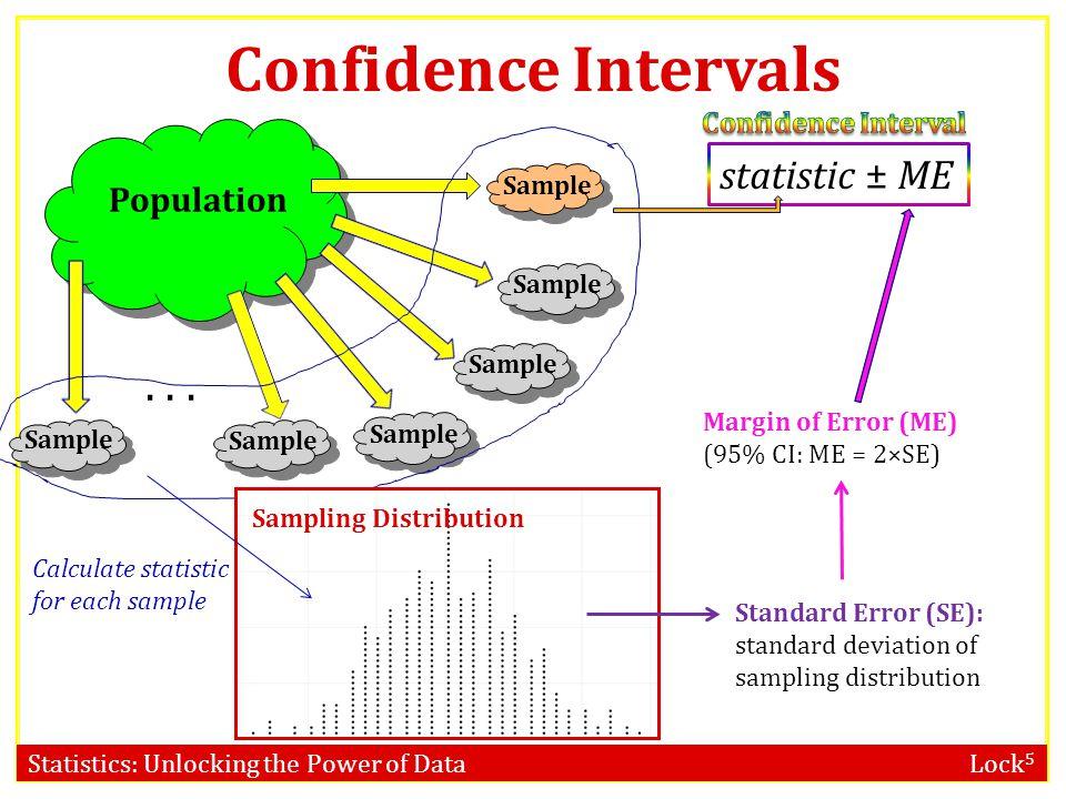Confidence Intervals . . . statistic ± ME Population