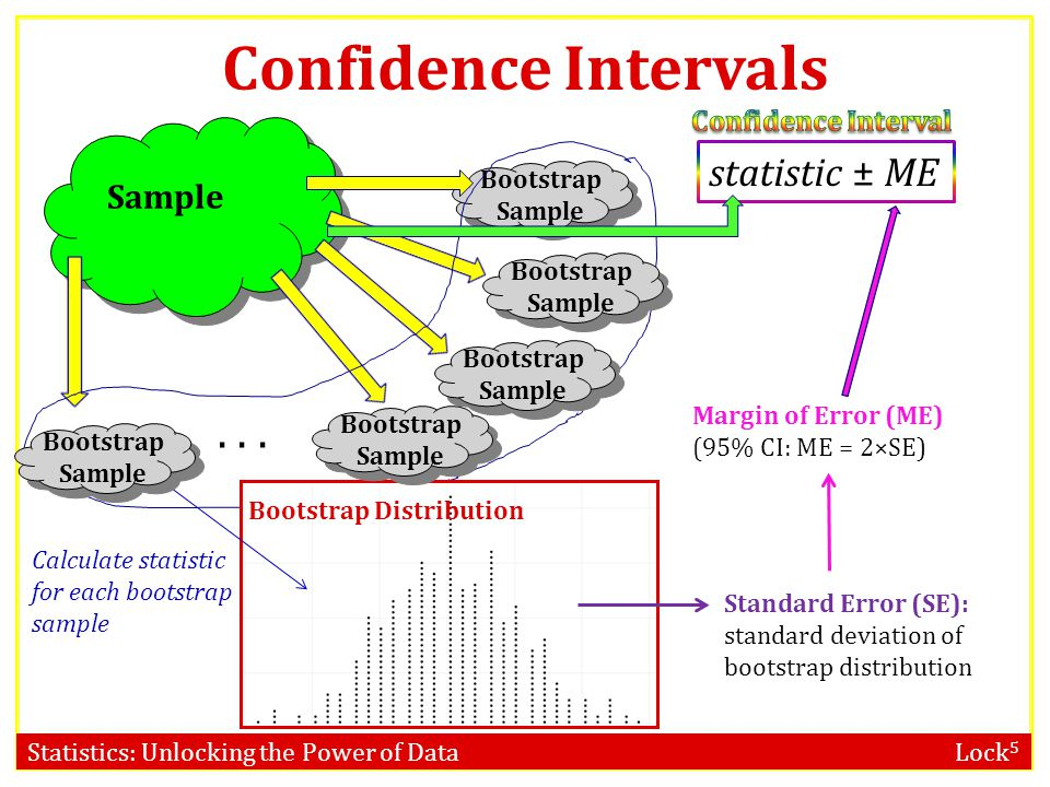 Confidence Intervals . . . statistic ± ME Sample Confidence Interval