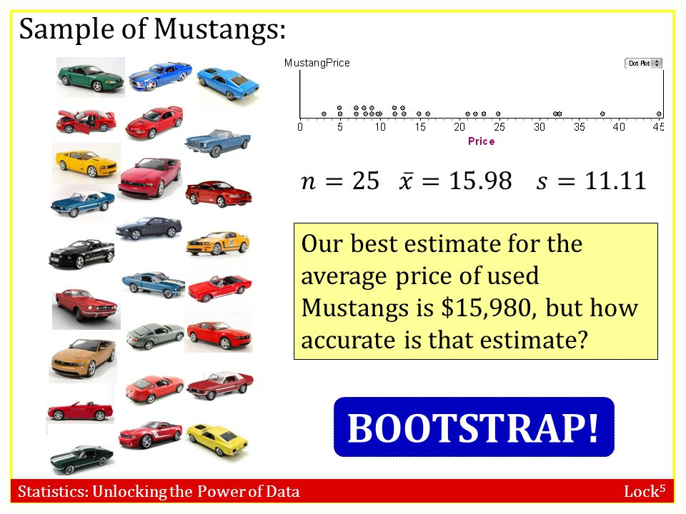 BOOTSTRAP! Sample of Mustangs: 𝑛=25 𝑥 =15.98 𝑠=11.11
