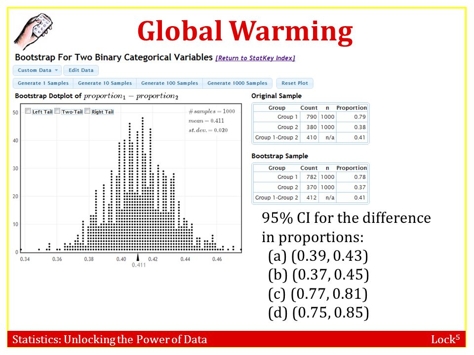Global Warming 95% CI for the difference in proportions: (0.39, 0.43)