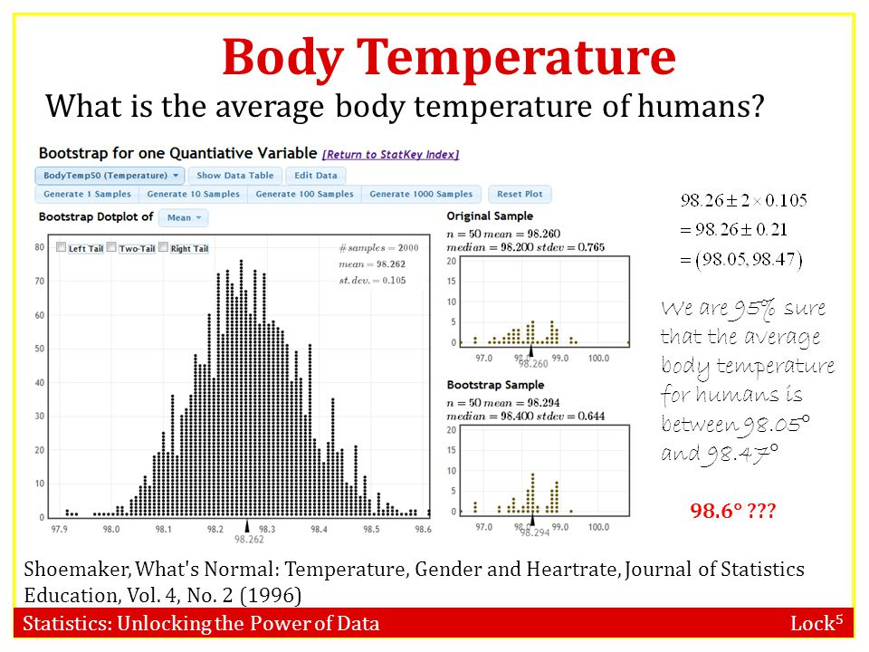 Body Temperature What is the average body temperature of humans