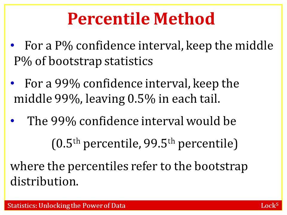(0.5th percentile, 99.5th percentile)