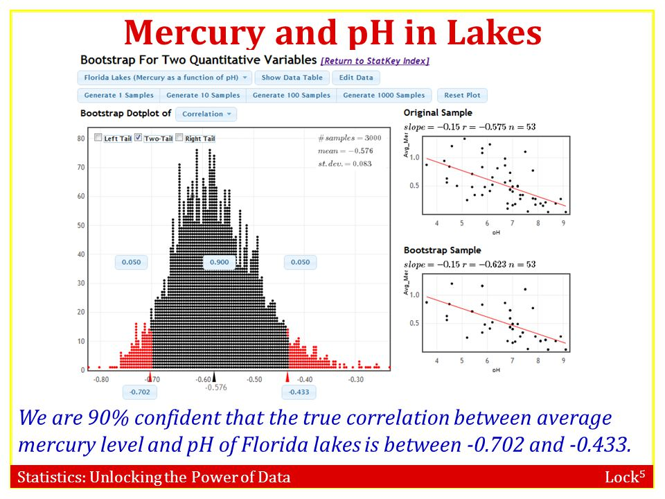 Mercury and pH in Lakes www.lock5stat.com/statkey