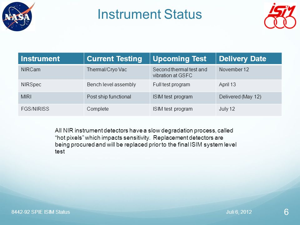 Instrument Status Instrument Current Testing Upcoming Test
