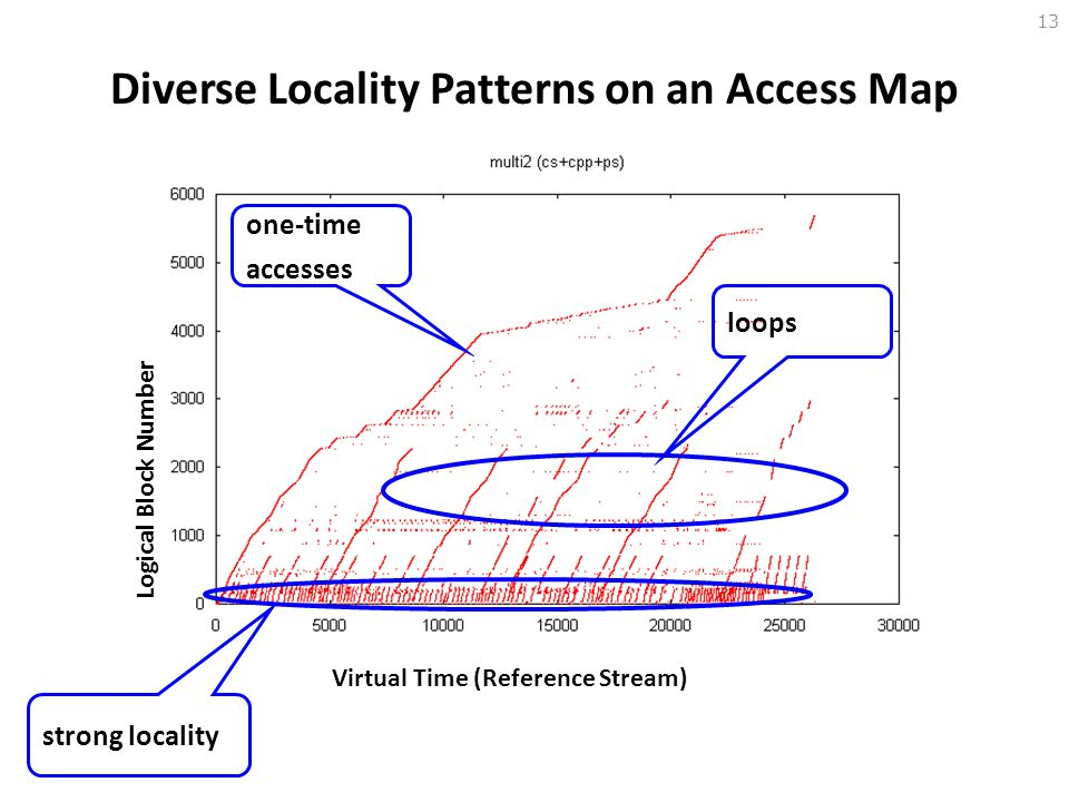 Diverse Locality Patterns on an Access Map