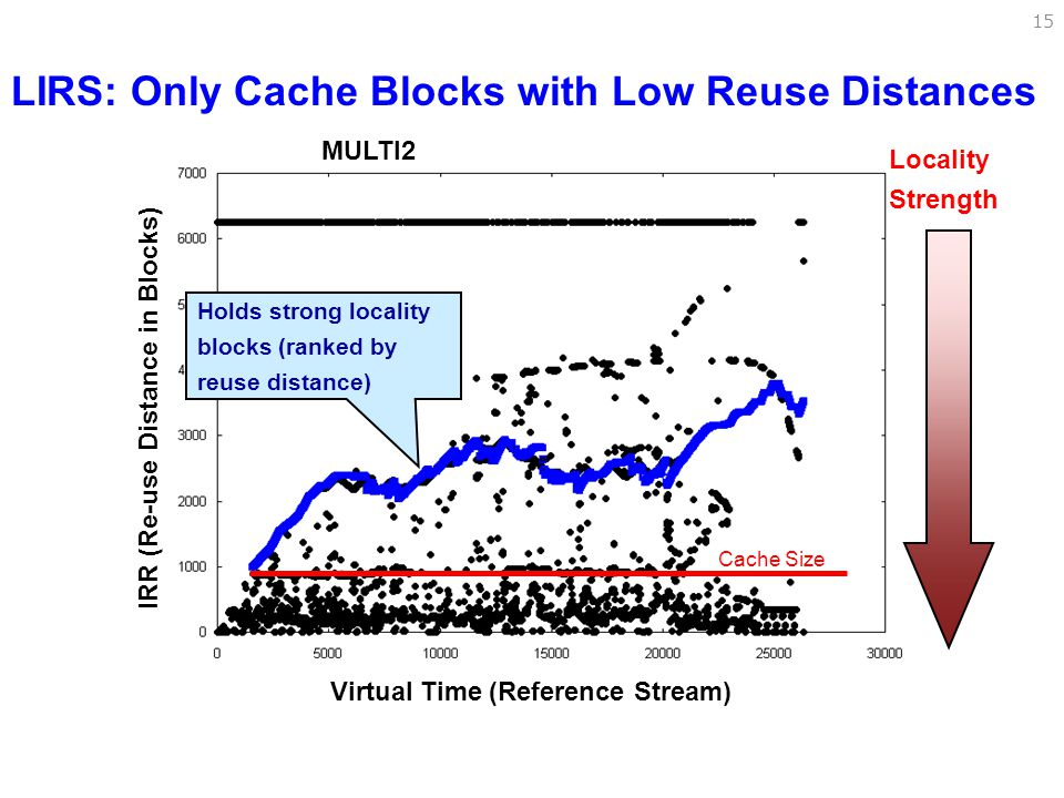 LIRS: Only Cache Blocks with Low Reuse Distances
