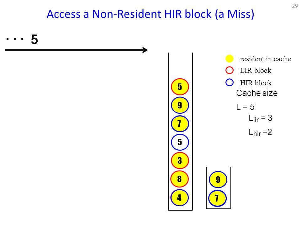 Access a Non-Resident HIR block (a Miss)