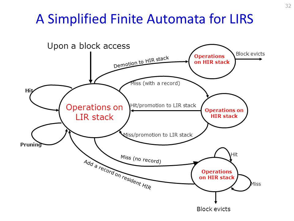 A Simplified Finite Automata for LIRS