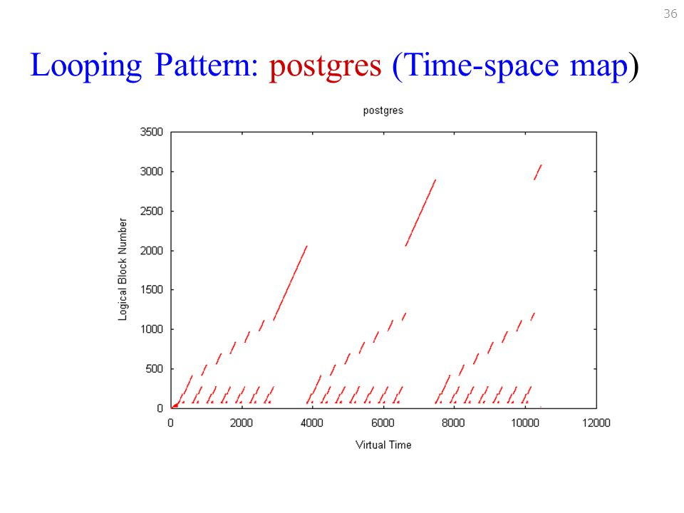 Looping Pattern: postgres (Time-space map)