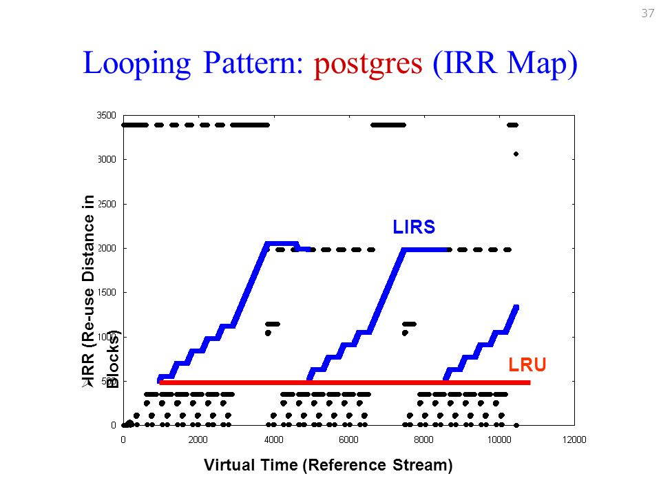 Looping Pattern: postgres (IRR Map)