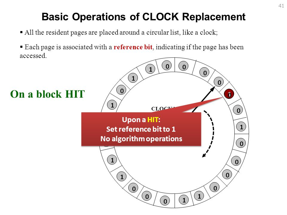 Basic Operations of CLOCK Replacement No algorithm operations
