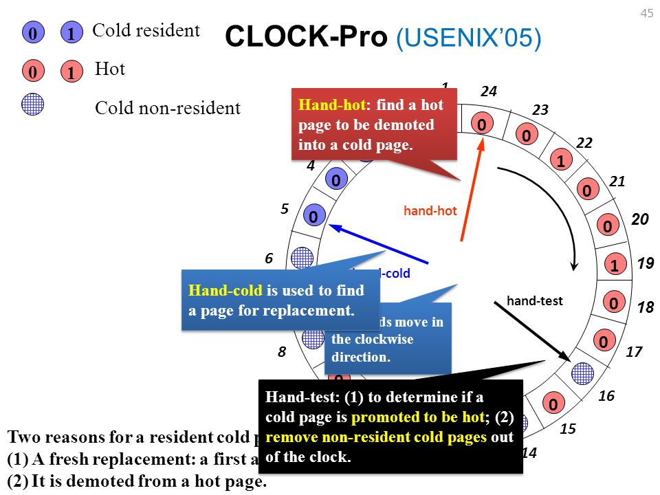 Cold resident 1. Hot. CLOCK-Pro (USENIX'05) 1. 1. 24. Cold non-resident. Hand-hot: find a hot page to be demoted into a cold page.