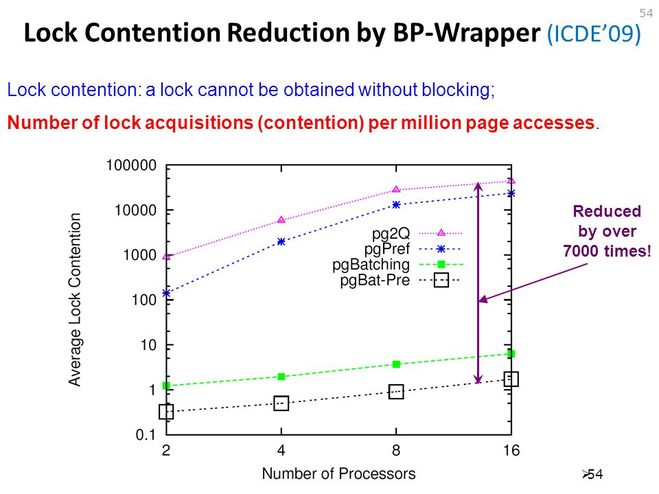 Lock Contention Reduction by BP-Wrapper (ICDE'09)