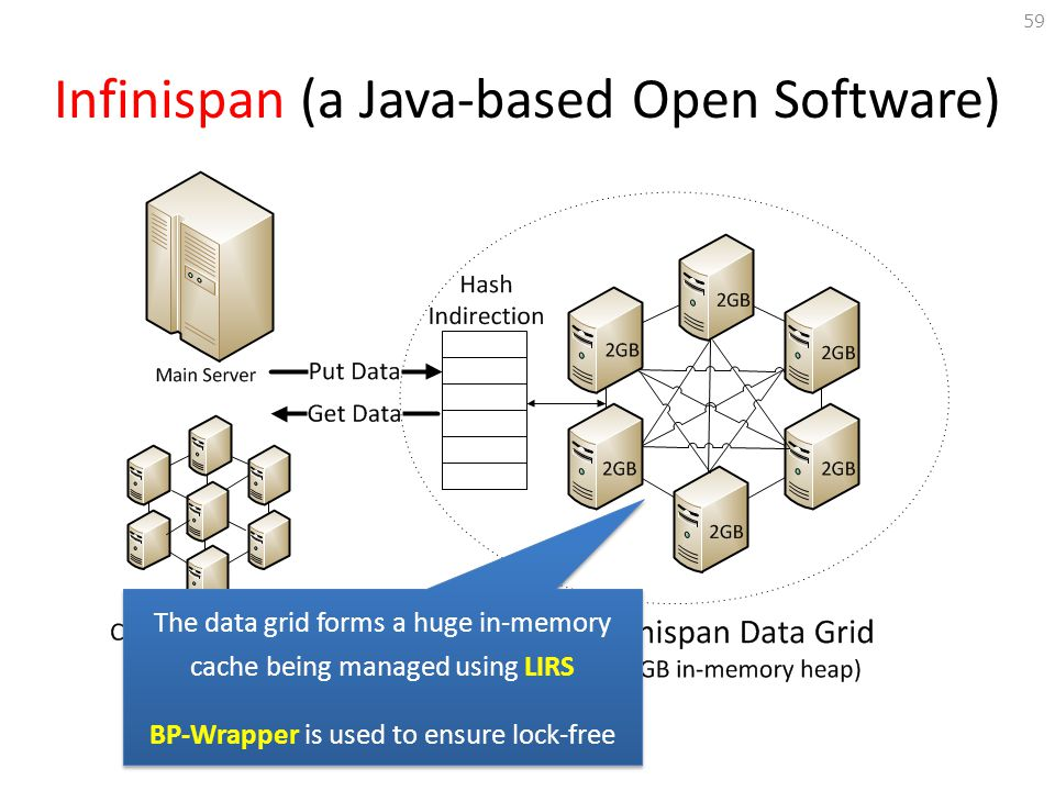 Infinispan (a Java-based Open Software)