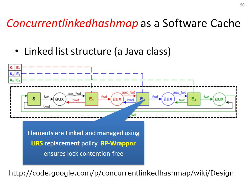 Concurrentlinkedhashmap as a Software Cache