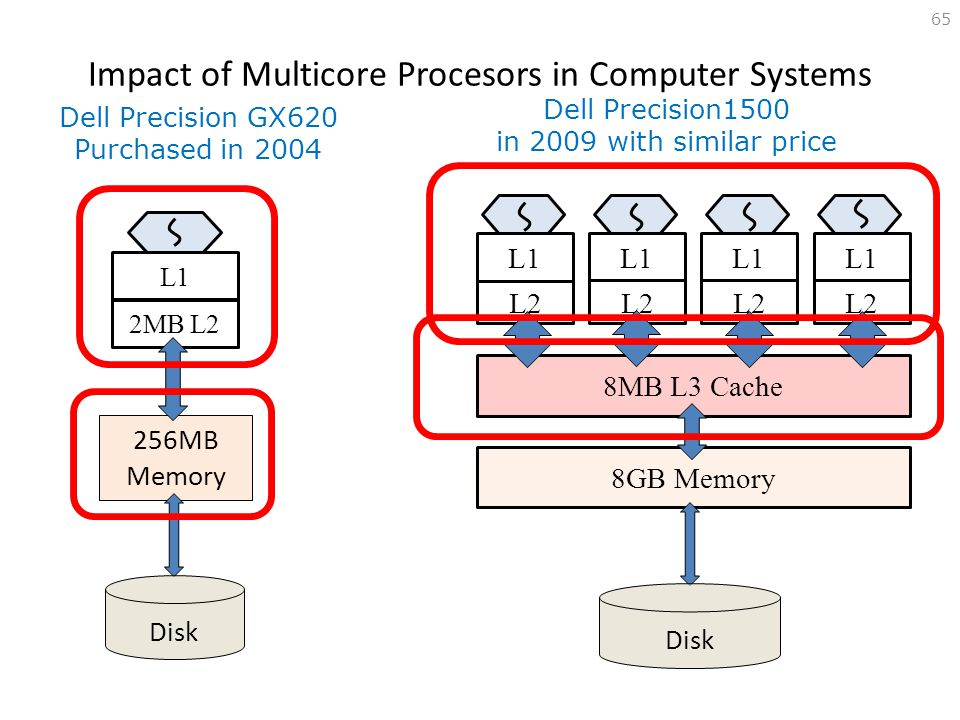 Impact of Multicore Procesors in Computer Systems