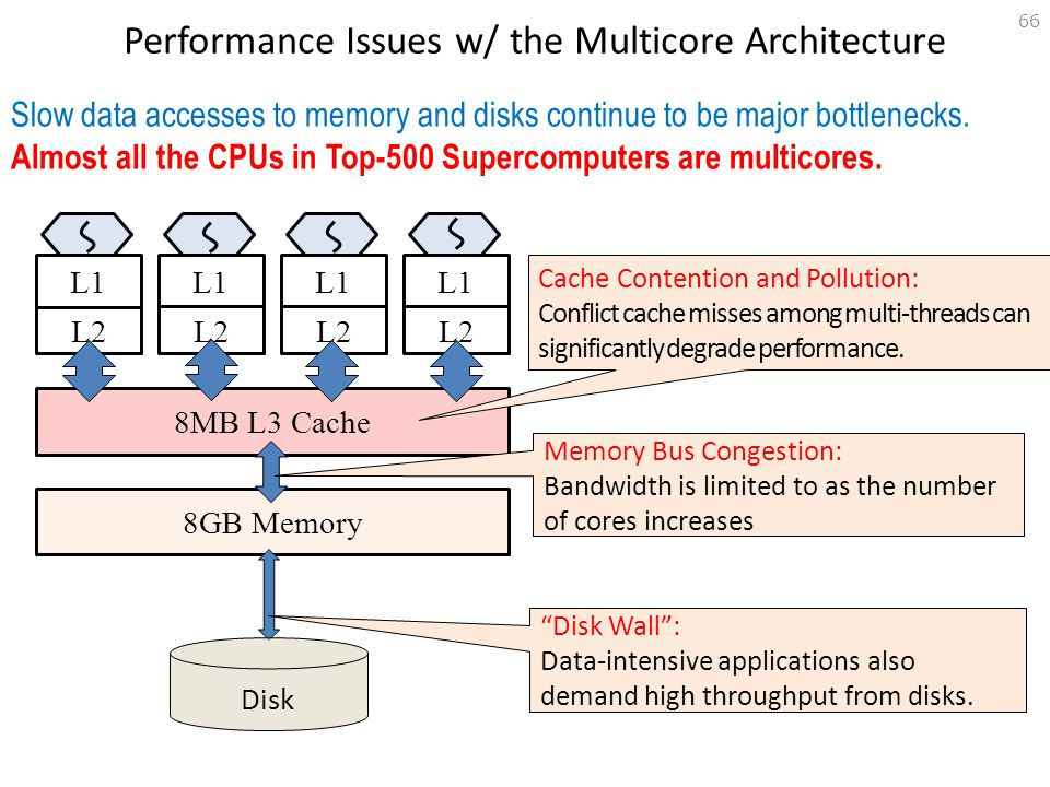 Performance Issues w/ the Multicore Architecture