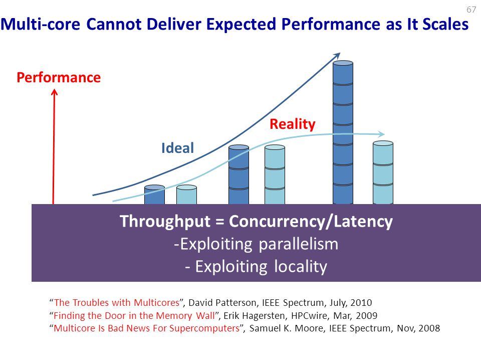 Throughput = Concurrency/Latency