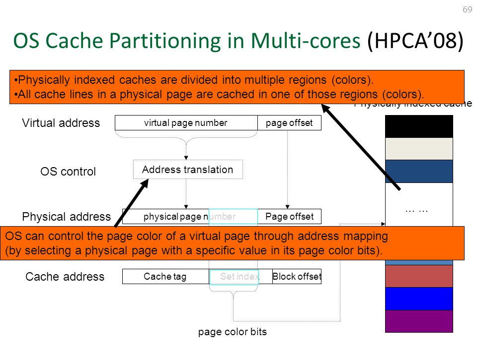 OS Cache Partitioning in Multi-cores (HPCA'08)