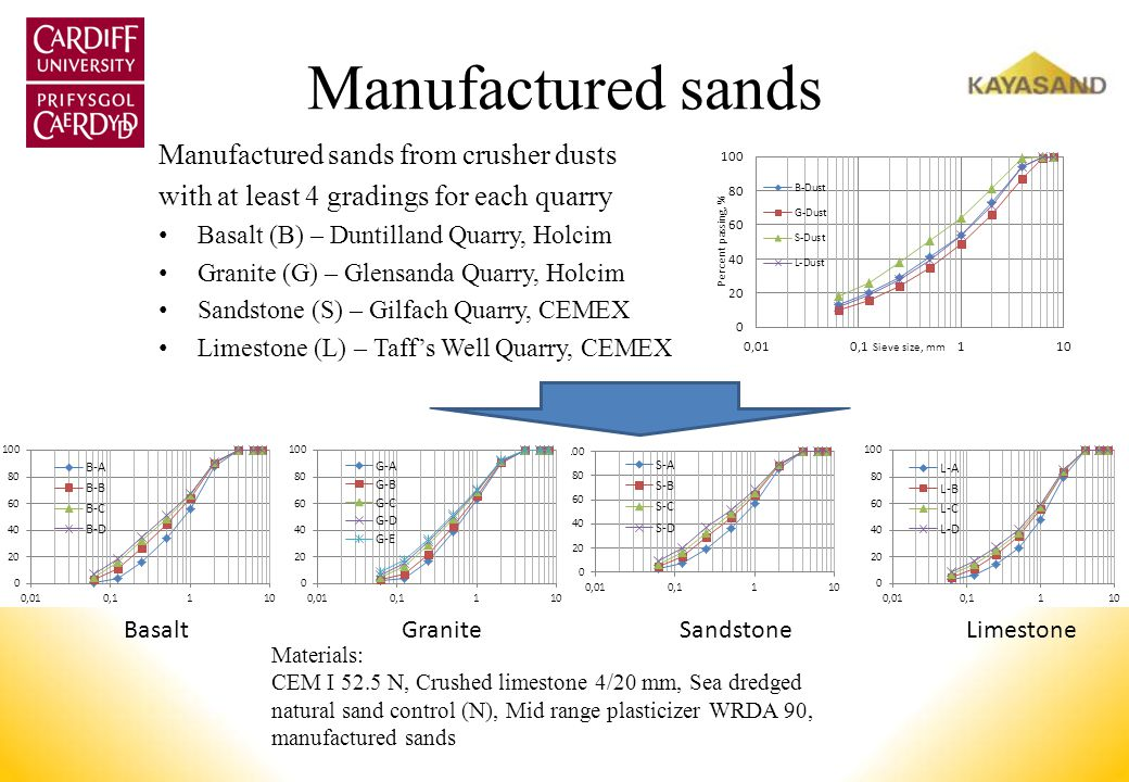 Manufactured sands Manufactured sands from crusher dusts
