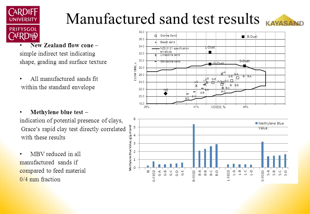 Manufactured sand test results