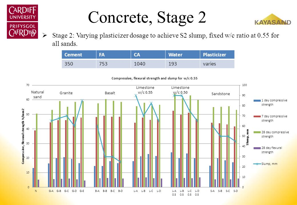 Concrete, Stage 2 Stage 2: Varying plasticizer dosage to achieve S2 slump, fixed w/c ratio at 0.55 for all sands.
