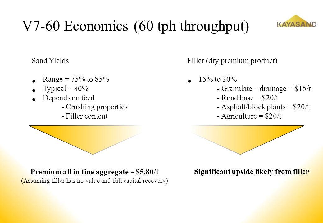 Premium all in fine aggregate ~ $5.80/t