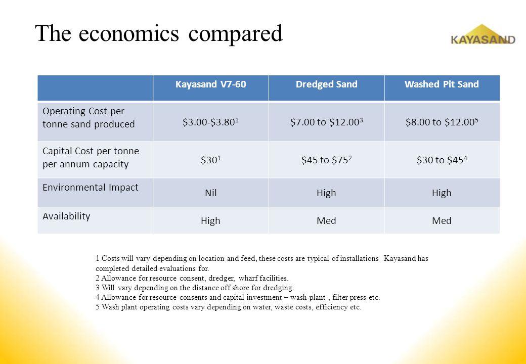 The economics compared