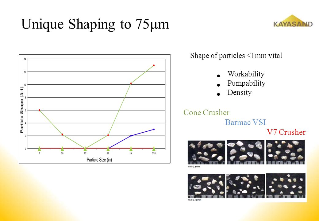Unique Shaping to 75μm Shape of particles <1mm vital Workability