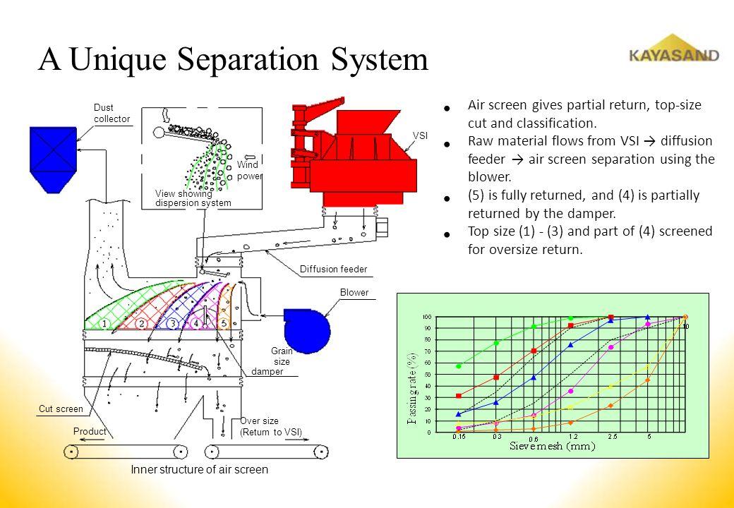 A Unique Separation System