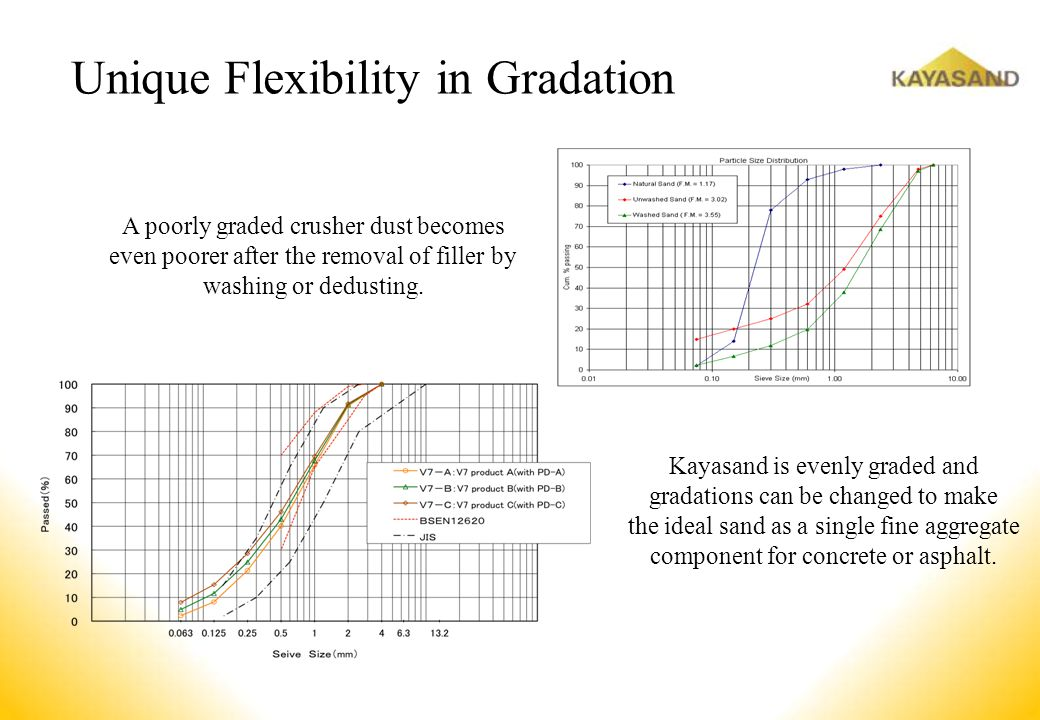 Unique Flexibility in Gradation