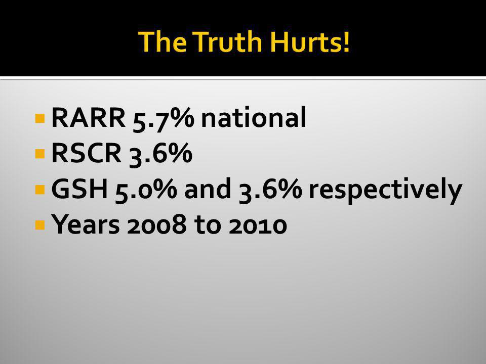 The Truth Hurts! RARR 5.7% national RSCR 3.6%
