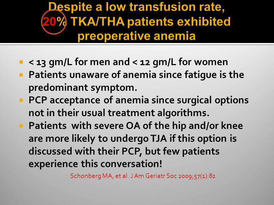 Despite a low transfusion rate, 20% TKA/THA patients exhibited preoperative anemia