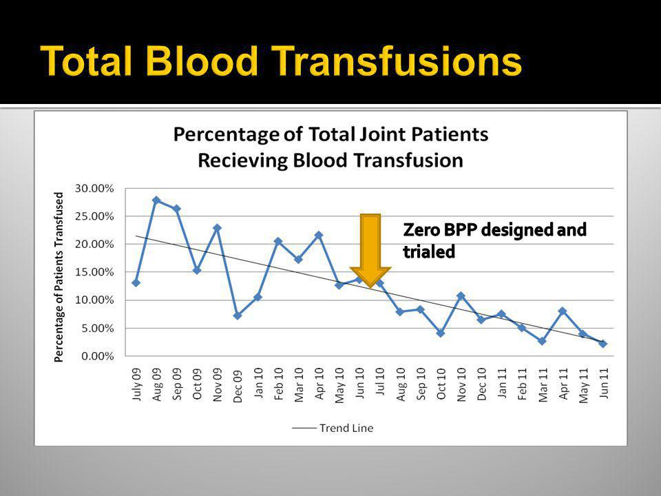 Total Blood Transfusions