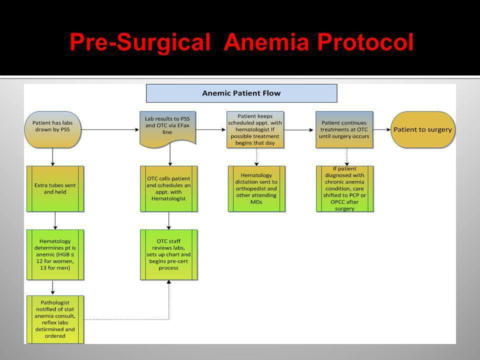 Pre-Surgical Anemia Protocol