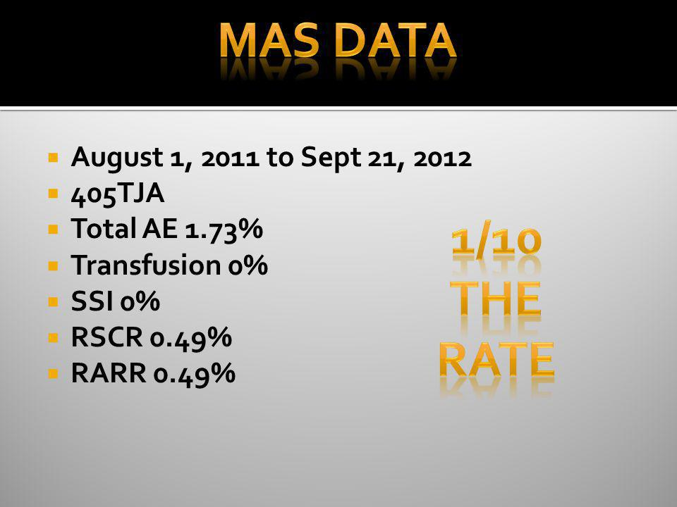 MAS DATA 1/10 the rate August 1, 2011 to Sept 21, 2012 405TJA