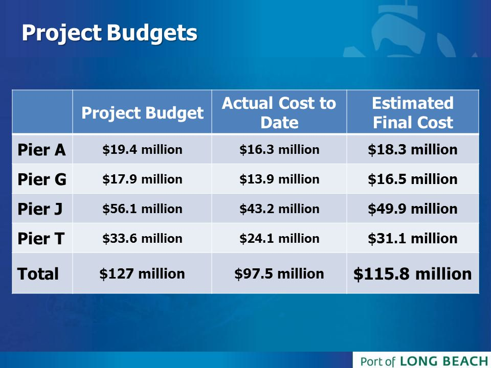 Project Budgets Project Budget Actual Cost to Date