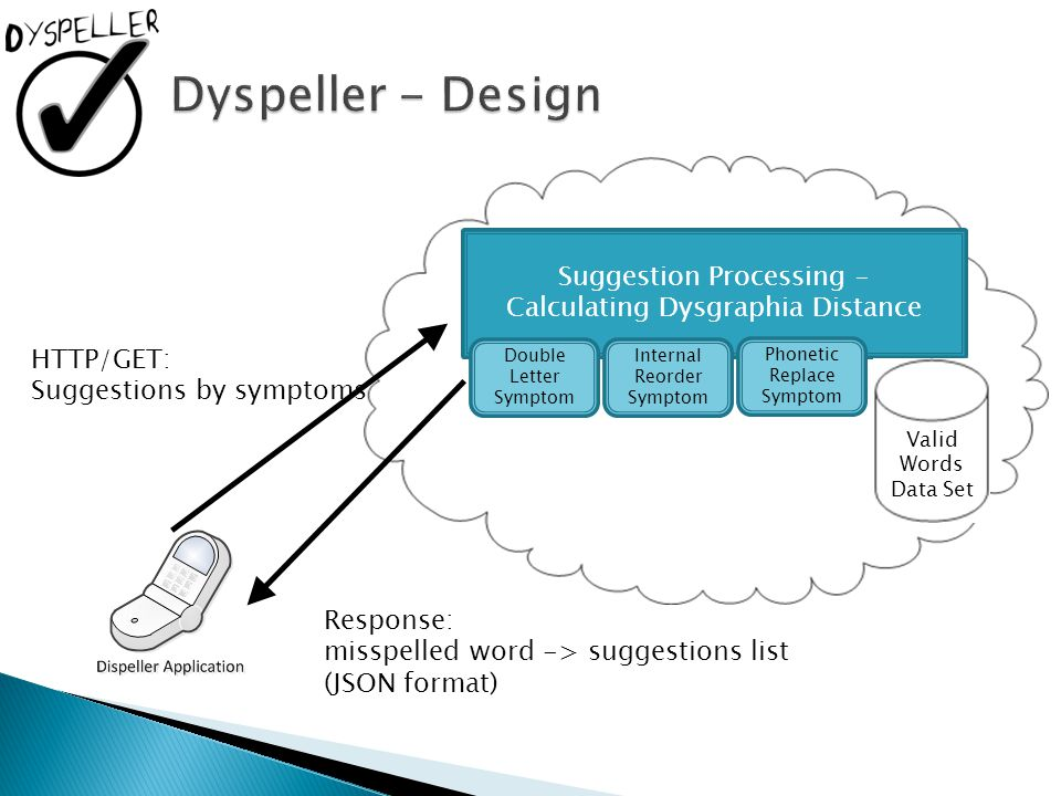 Dyspeller - Design Suggestion Processing –