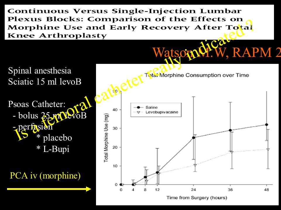 Is a femoral catheter really indicated