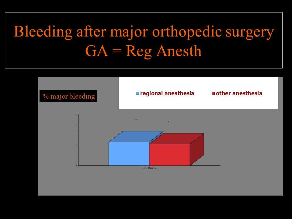 Bleeding after major orthopedic surgery GA = Reg Anesth
