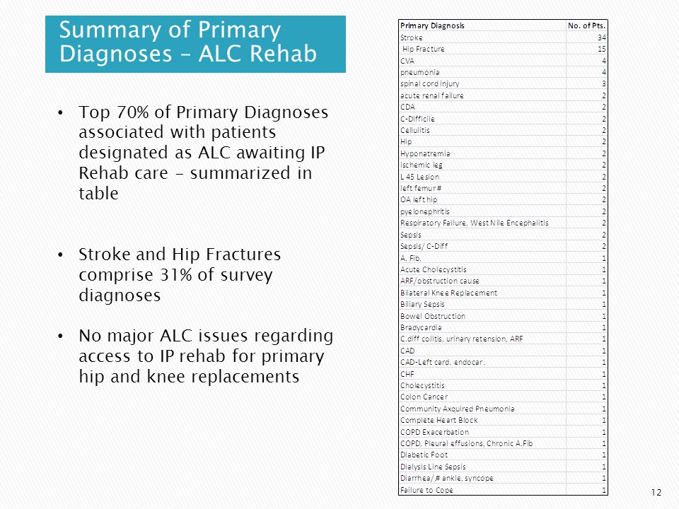 Summary of Primary Diagnoses – ALC Rehab