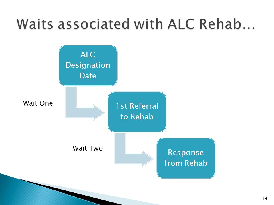 Waits associated with ALC Rehab…