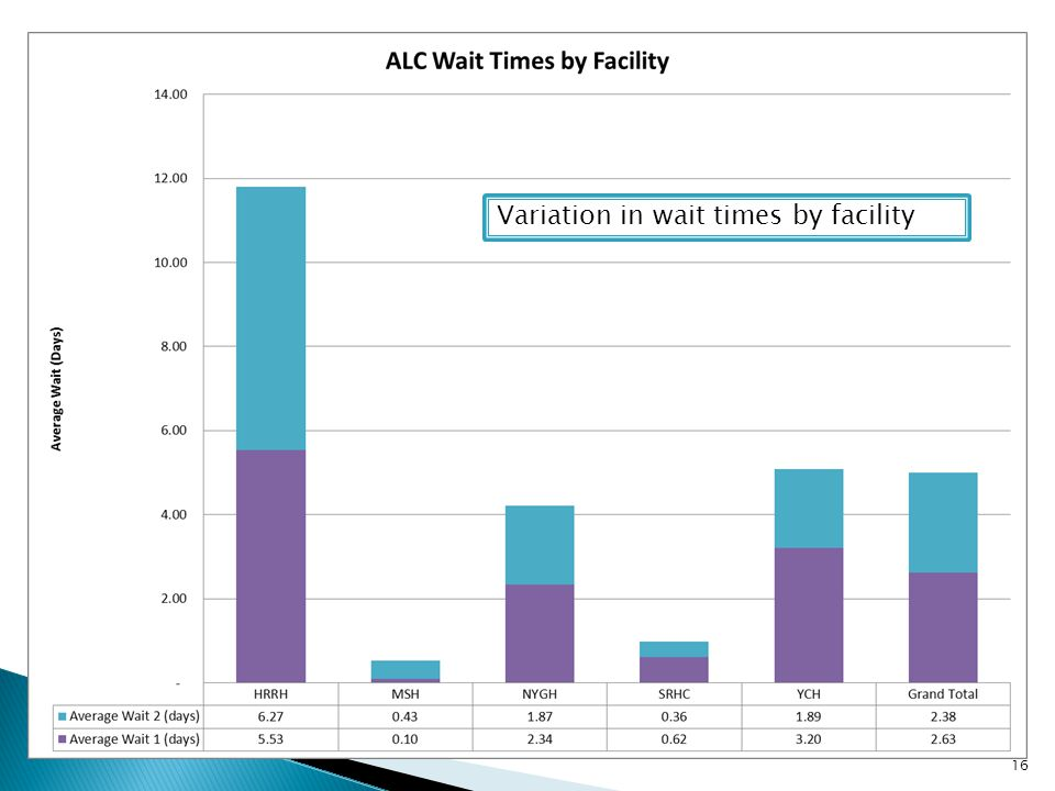 Variation in wait times by facility