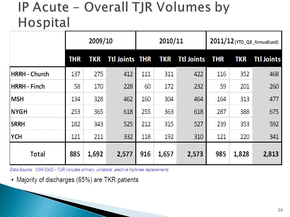 IP Acute - Overall TJR Volumes by Hospital