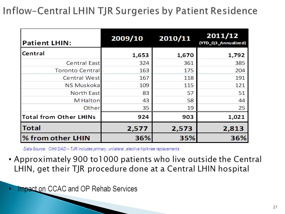 Inflow-Central LHIN TJR Surgeries by Patient Residence
