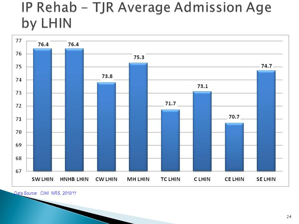 IP Rehab - TJR Average Admission Age by LHIN