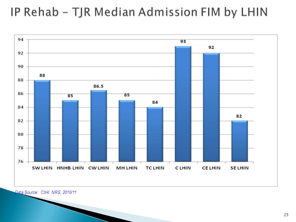 IP Rehab - TJR Median Admission FIM by LHIN