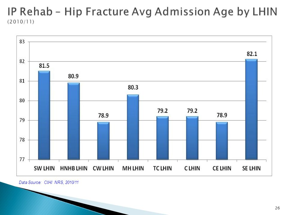 IP Rehab – Hip Fracture Avg Admission Age by LHIN (2010/11)
