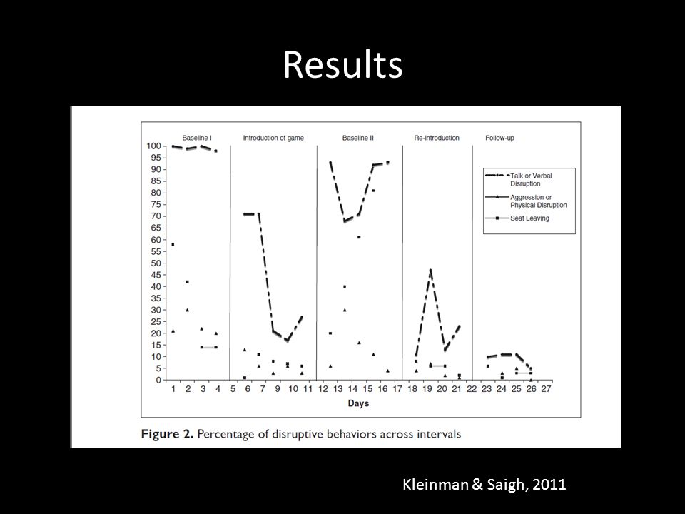 Results Kleinman & Saigh, 2011