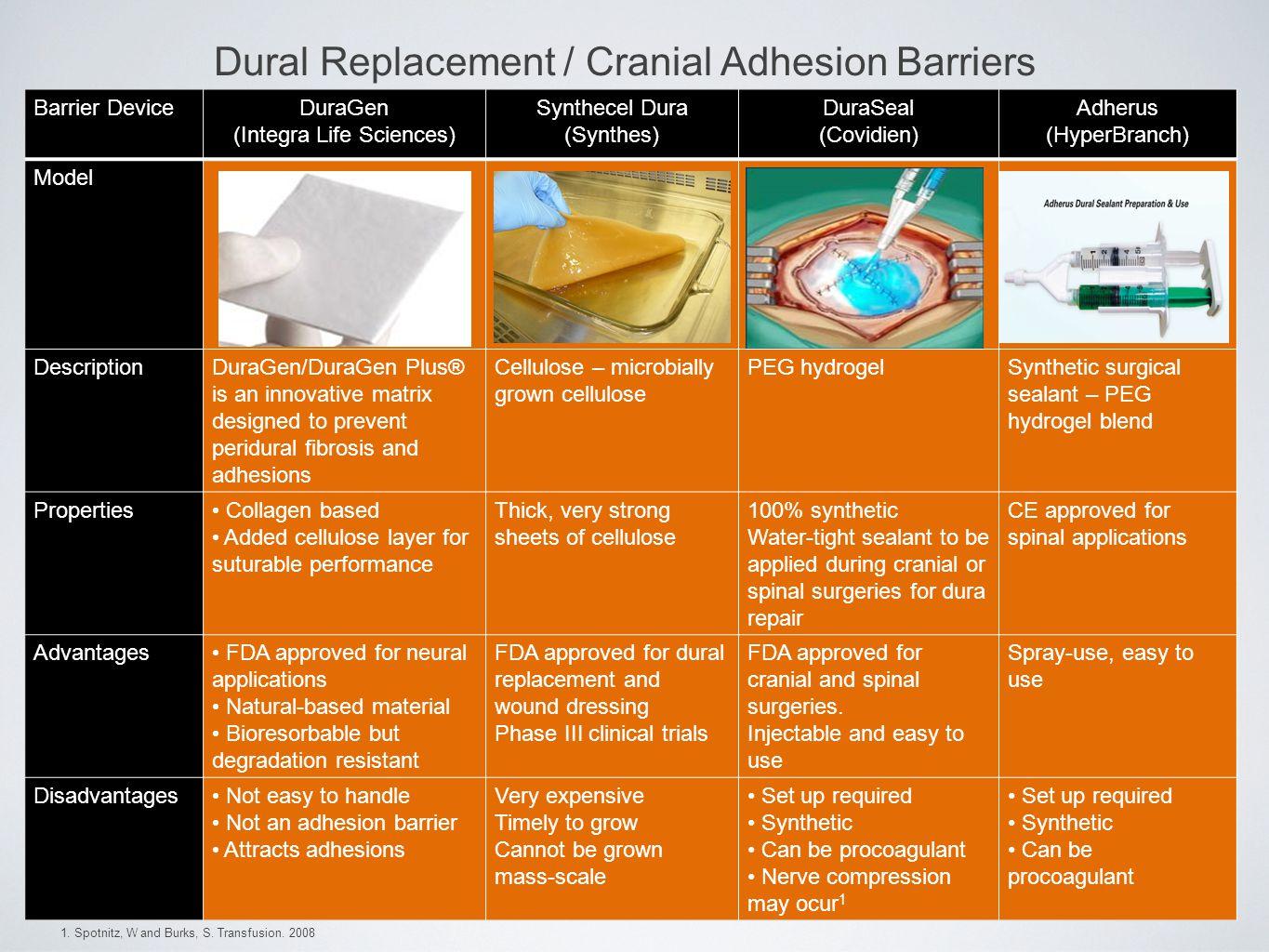 Dural Replacement / Cranial Adhesion Barriers